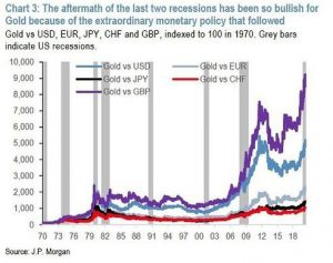 THE RELATIONSHIP OF GOLD PRICES AND THE US RESESSION