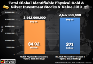CENTRAL BANKS AND PRECISELY DETERMINED PHYSICAL GOLD AND SILVER STOCKS VALUE 2019
