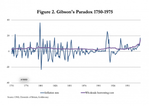 Figure 2 Gibson's Paradox 1750-1975