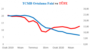 TCMB ORTALAMA FAİZİ VE TÜFE GELİŞİMİ