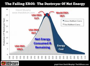 THE FAILING EROI DESTROYER OF NET ENERGY