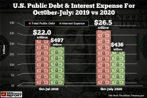 USA PUBLIC DEBT AND CHANGE INTEREST EXPENSE 2019/2020 COMPARISON