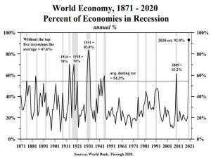 WORLD ECONOMY, 1871-2020 PERCENT OF ECONOMIES IN RESECESSION