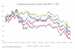 currencies prices in gold 1 June 2015 = 100
